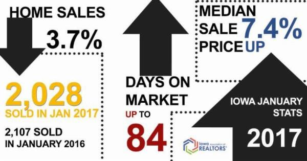Home Prices Up in January